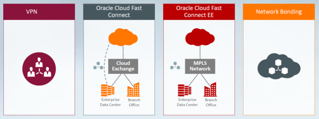 Offerings & Solutions for Oracle Cloud ERP & Digital Supply Chain
