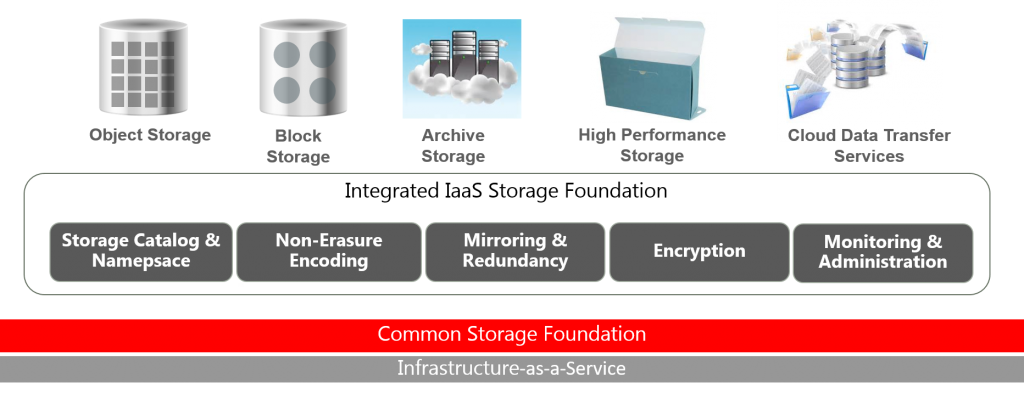 IaaS Storage Cloud
