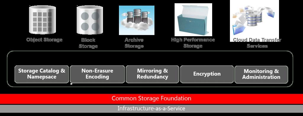IaaS Storage Cloud