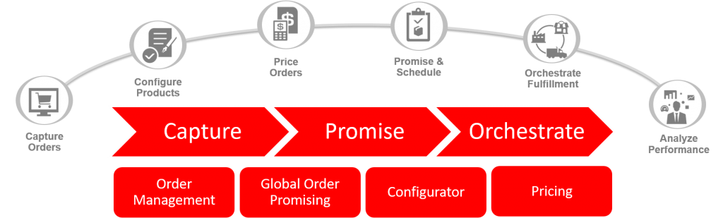 Order Management Cloud