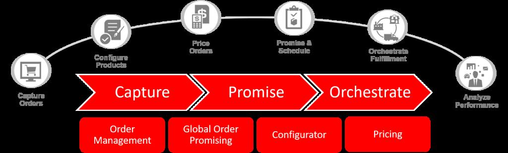 Order Management Cloud