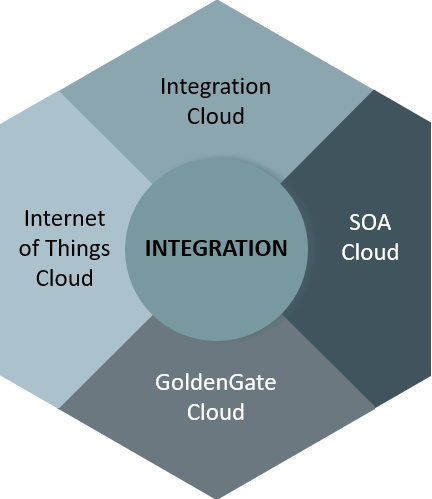 PaaS - Integrations