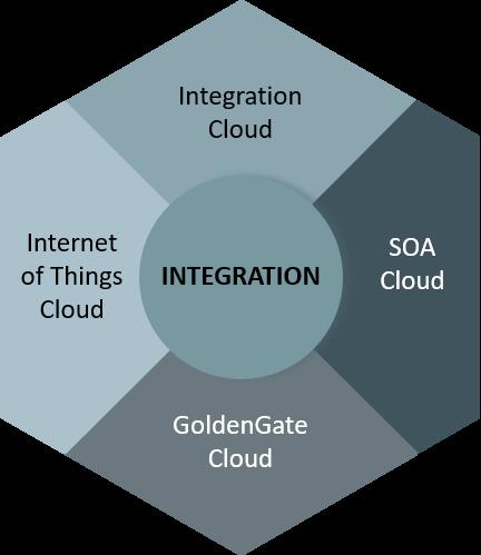PaaS - Integrations