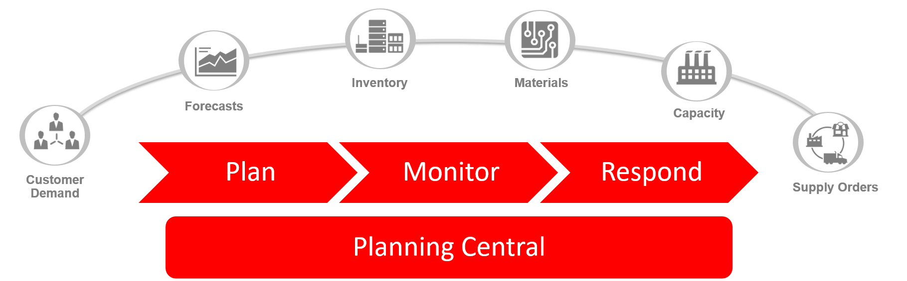 Planning Central Cloud
