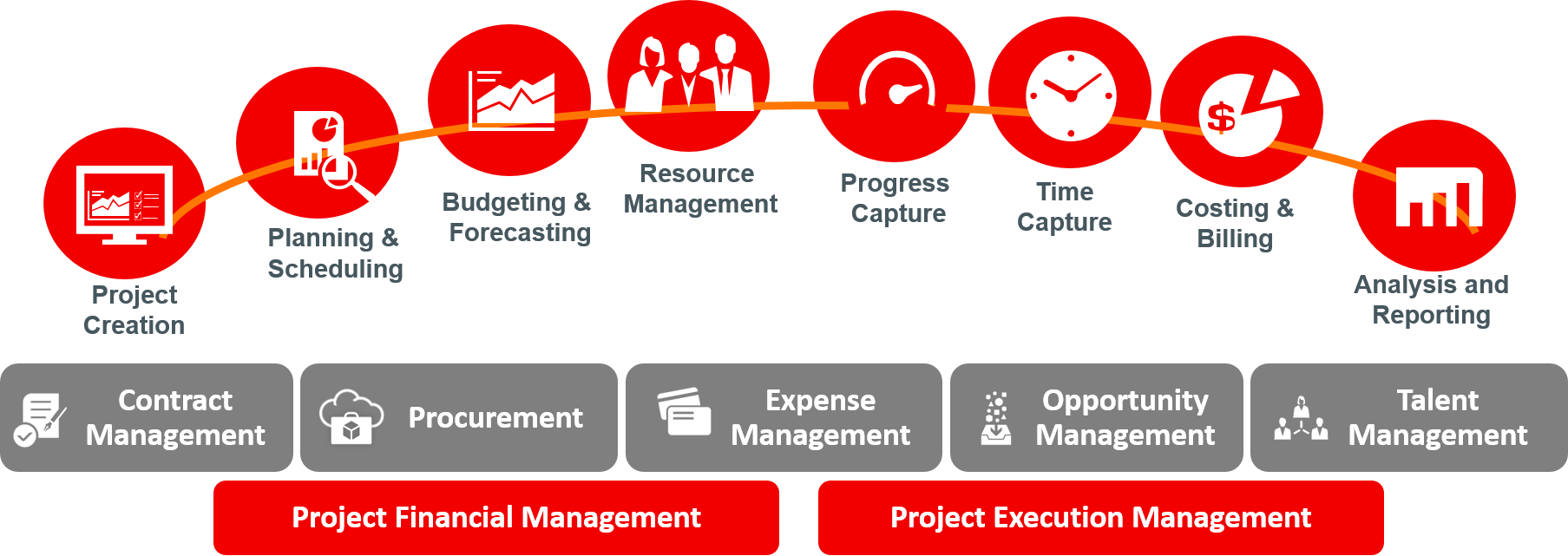 Offerings Amp Solutions For Oracle Cloud Erp Amp Digital
