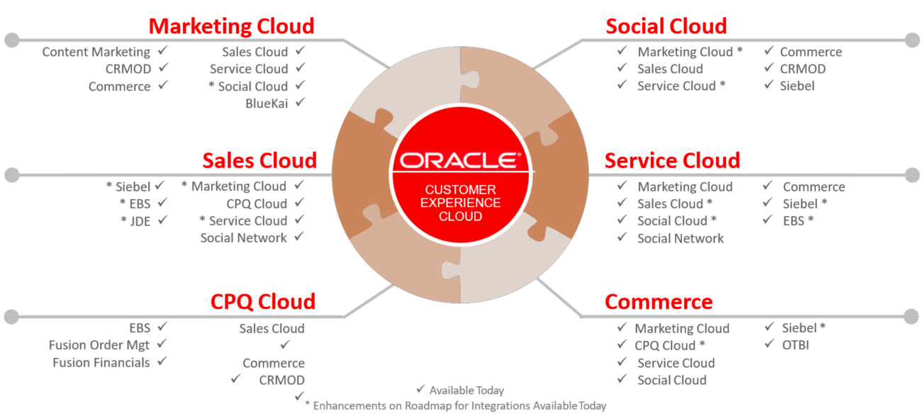 Offerings & Solutions for Oracle Cloud ERP & Digital Supply